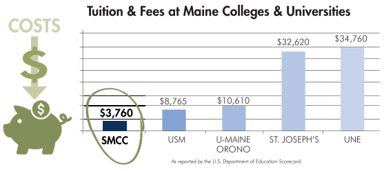 Tuition and fees at Maine colleges and universities