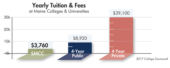 comparitive-college-costs